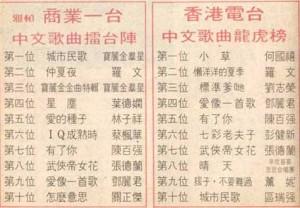 1981 商業一台中文歌曲擂台陣 香港電台中文歌曲龍虎榜 期刊需發文